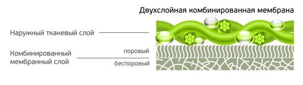 мембранная ткань купить
