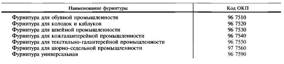 Гост 28943-91 Фурнитура текстильная