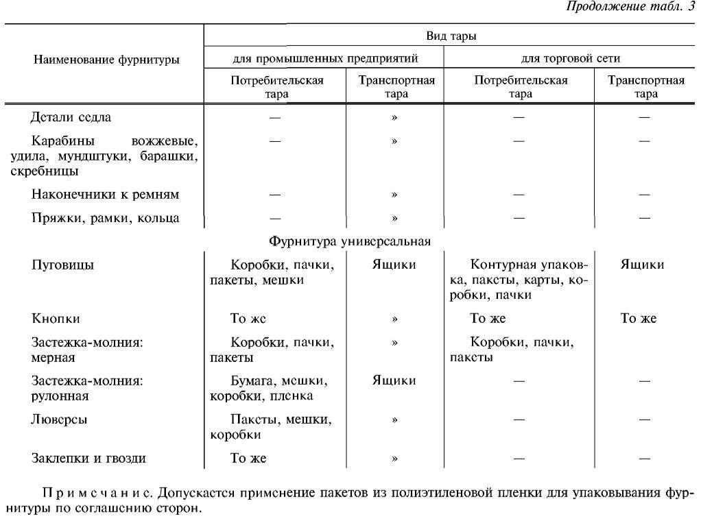 Гост 28943-91 Фурнитура